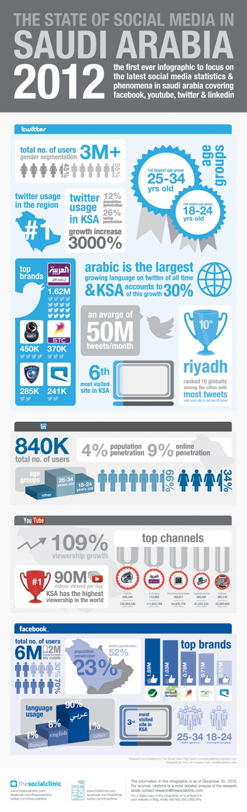 social media saudi arabia